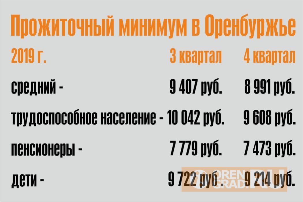 Прожиточный минимум в Оренбуржье снизился на 400 с лишним рублей