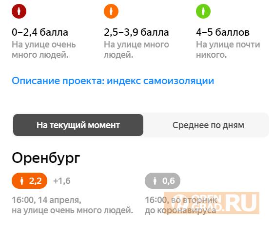"""Онлайн-карты поставили Оренбургу """"двойку"""" за соблюдение самоизоляции"""