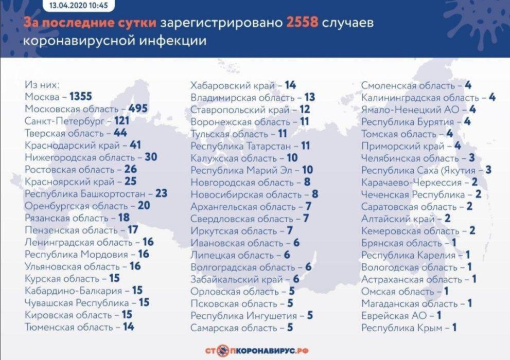 В Оренбурге подтвердились 20 случаев заражения коронавирусом