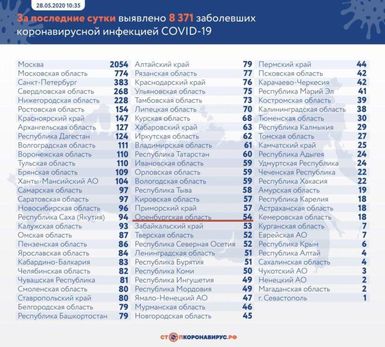 В Оренбуржье подтвердили еще 54 случая коронавирусной инфекции