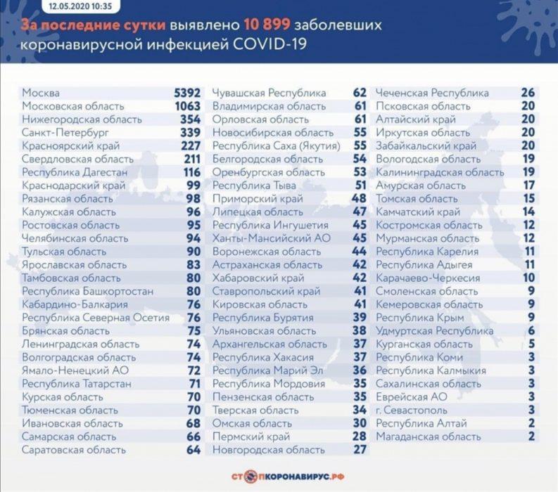 В Оренбургской области подтверждены 53 случая заражения COVID-19