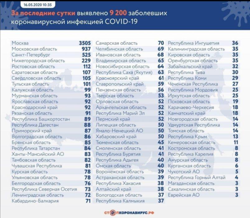 Оперштаб России подтвердил в Оренбуржье 35 случаев заражения COVID-19