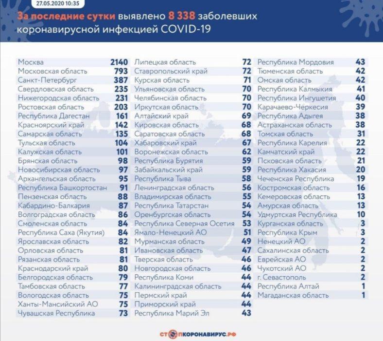 В Оренбургской области подтвердили коронавирус еще у 54 человек