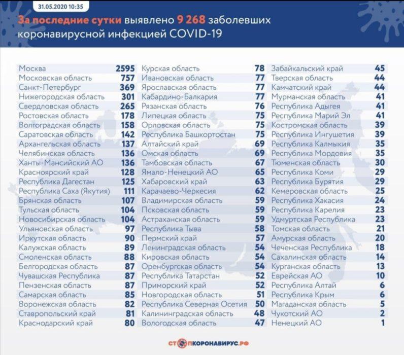 В Оренбуржье подтверждено еще 54 случая заражения COVID-19