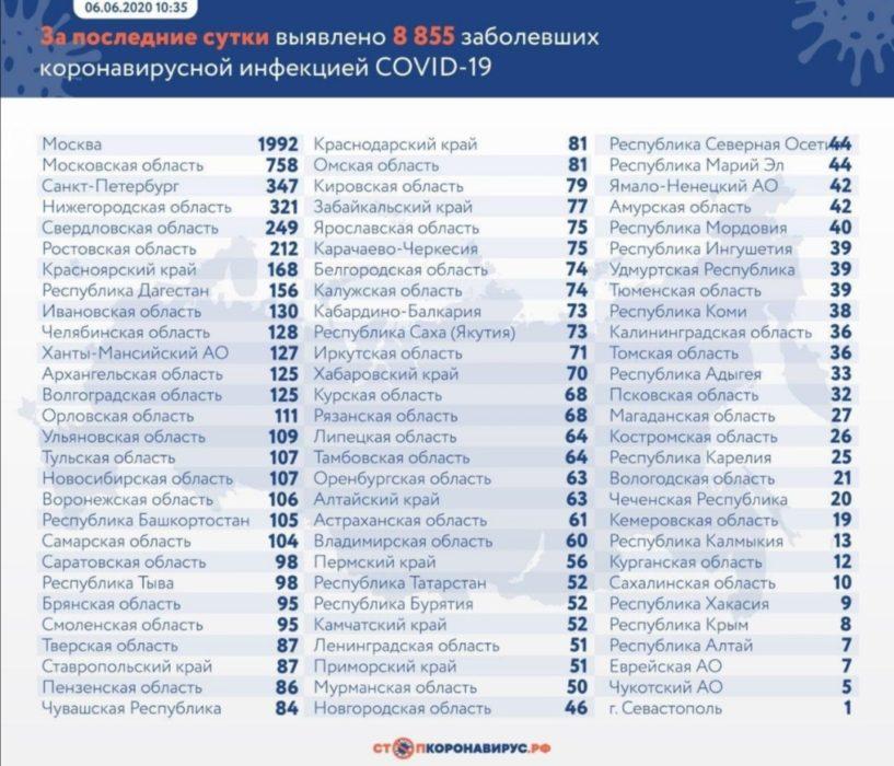 В Оренбуржье за сутки еще 63 человека заболели COVID-19