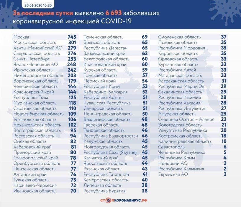 В Оренбуржье выявили 77 новых случаев заражения COVID-19