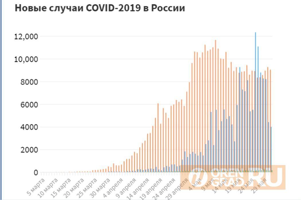 За сутки диагноз COVID-19 официально подтвержден у 54 оренбуржцев