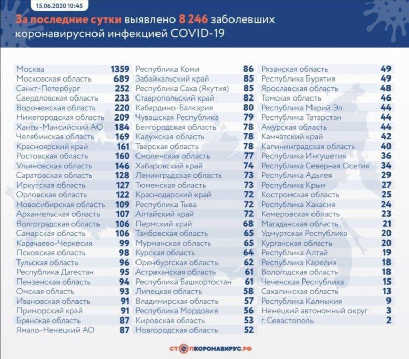 В Оренбургской области еще 62 человека заражены коронавирусом