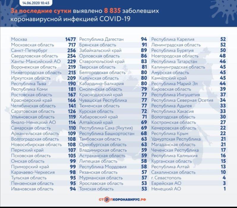 В Оренбуржье за сутки +63 новых случая заражения COVID-19