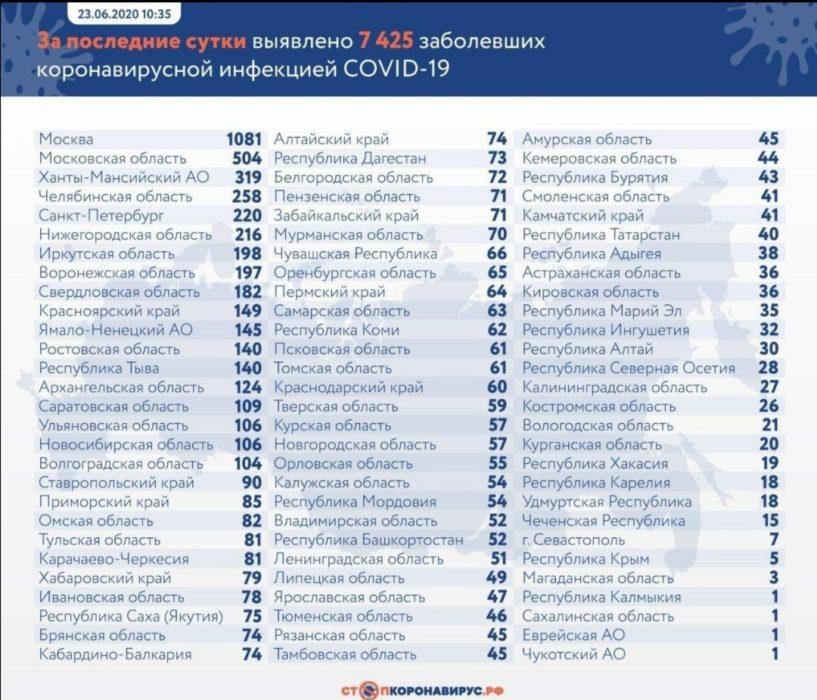 В Оренбуржье еще 65 жителей заболели COVID-19