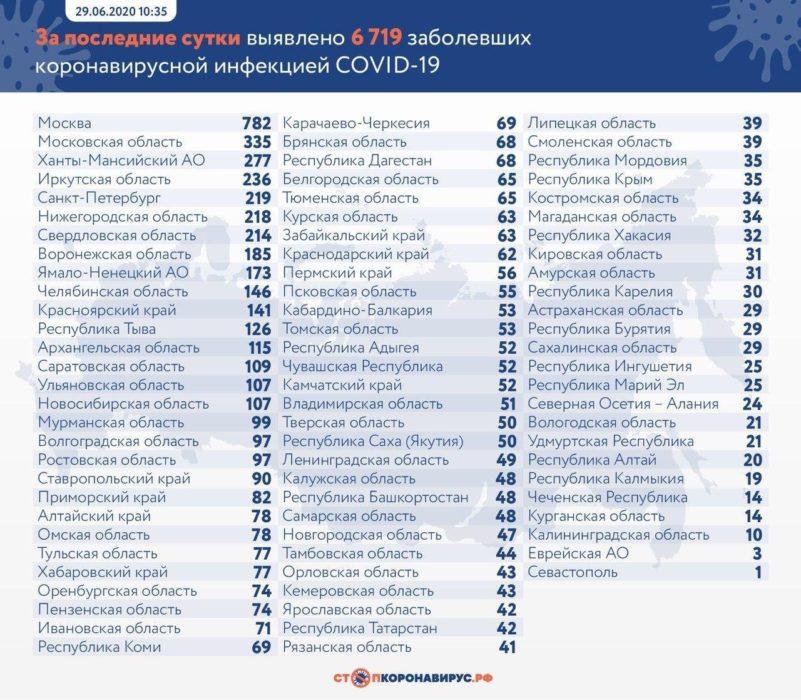В Оренбургской области за сутки + 74 зараженных COVID-19