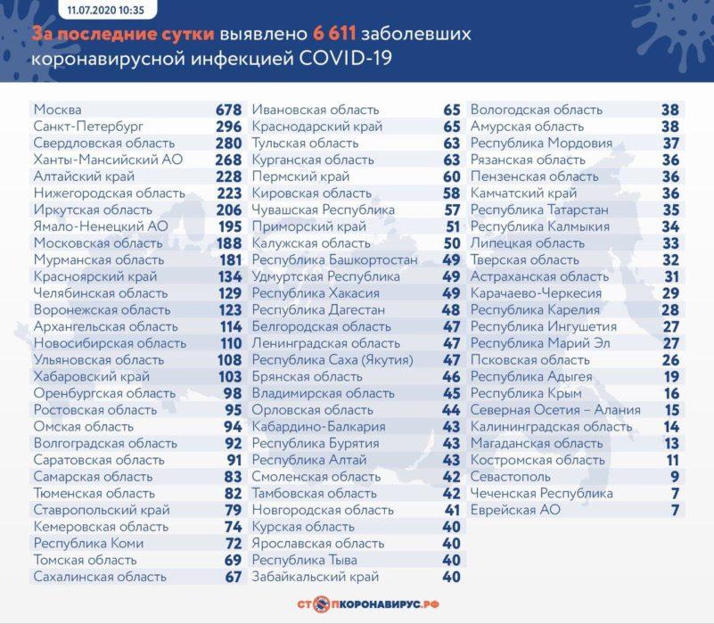 В Оренбургской области за сутки 98 новых заболевших COVID-19