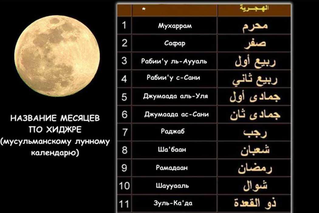 Первый ядерный взрыв, раскол церкви, закон сохранения материи и летосчисление по исламскому календарю. День в истории