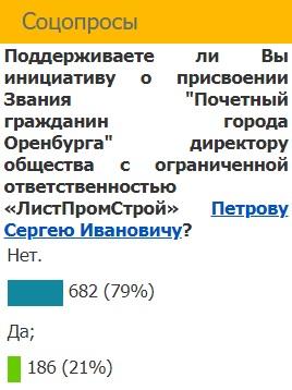 Оренбургский строитель Сергей Петров все же претендует на звание почетный гражданин города