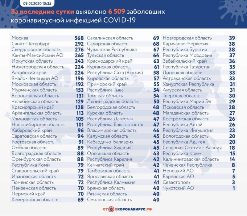 В Оренбургской области еще 88 человек заражены COVID-19