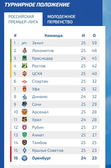 ФК «Оренбург» просит перенести матч с «Рубином»