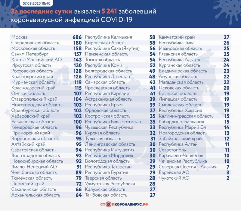 В Оренбургской области за сутки COVID-19 подтвердился у 103 человек