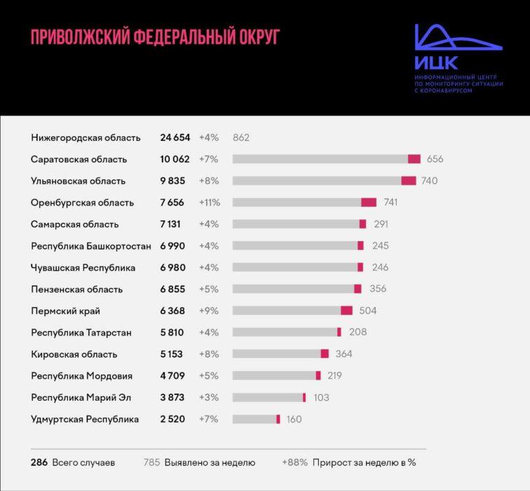 В Оренбуржье растет число заболевших COVID-19