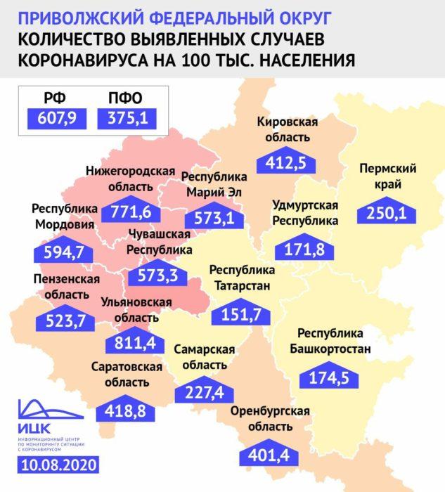 Оренбургская область по коронавирусу в ПФО занимает 9 место