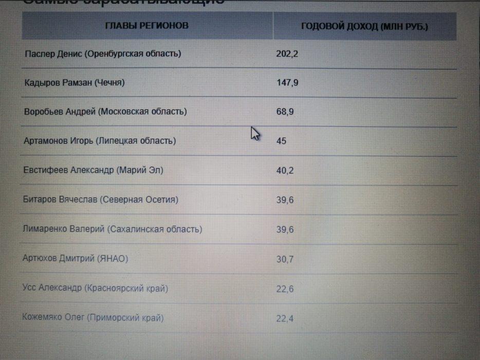 Денис Паслер самый богатый и далекий от народа губернатор России