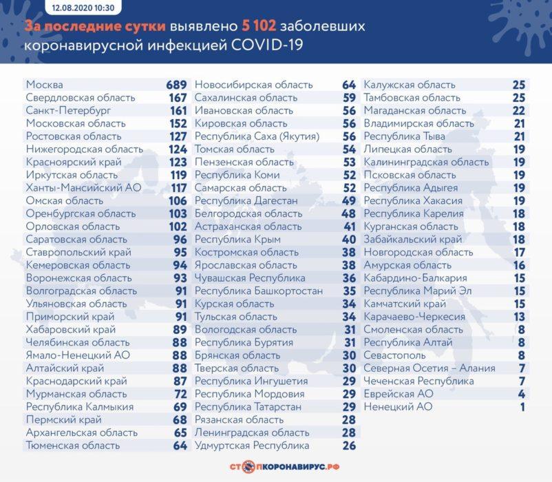 В Оренбургской области за сутки от коронавируса скончался ещё один пациент