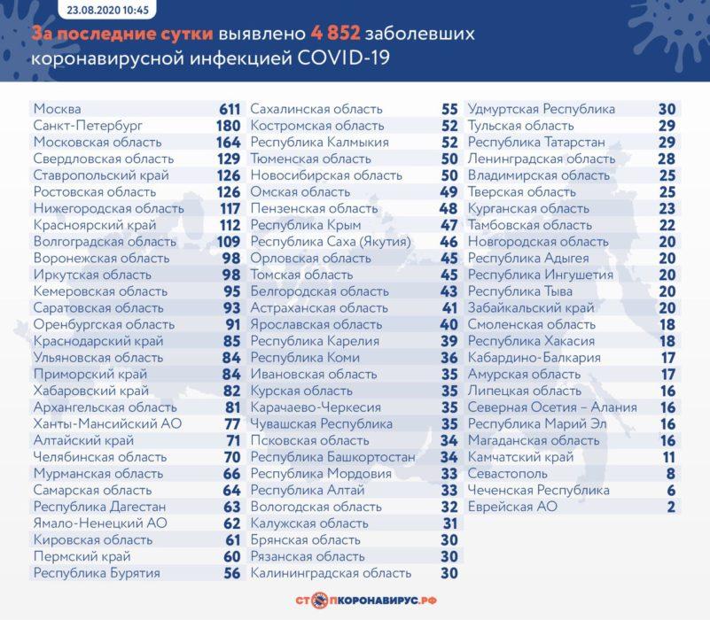 В Оренбургской области за сутки 91 человек заболел коронавирусом