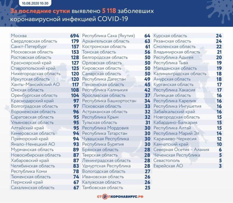 В Оренбургской области за минувшие сутки 104 человека заболели коронавирусом