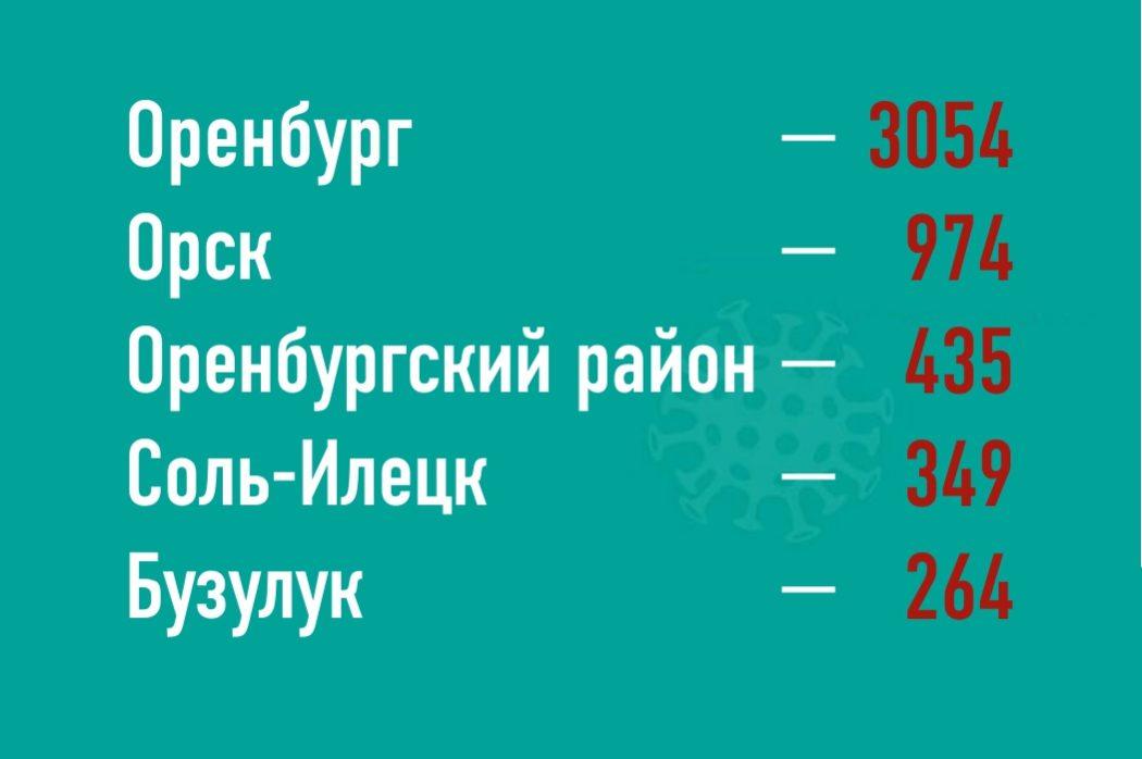 Топ-5 районов Оренбуржья по распространению коронавируса