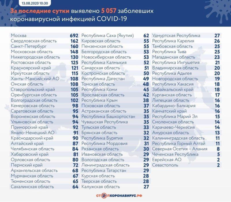В Оренбуржье скончались 4 пациента с коронавирусом