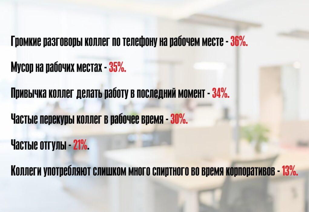 Перекуры и отгулы. Россияне рассказали, что их раздражает на работе