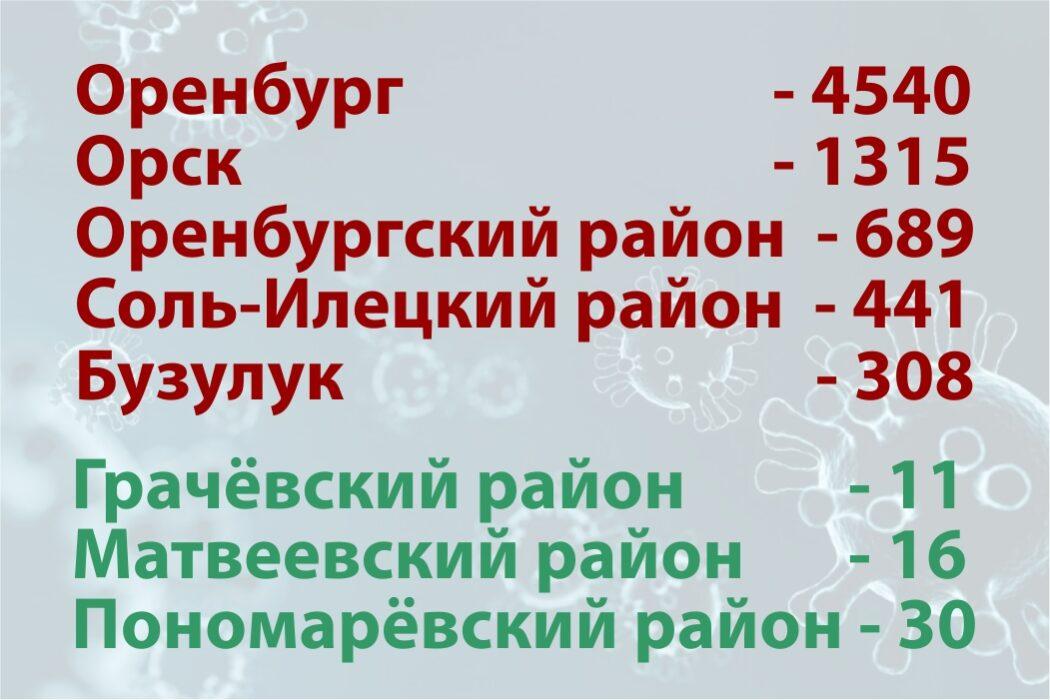 Топ-5 районов Оренбуржья по заболеваемости коронавирусом