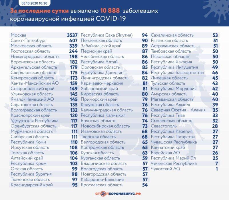 В Оренбуржье вновь растет число заболевших коронавирусом