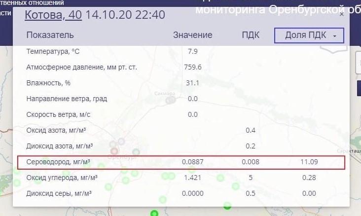 В Оренбурге зафиксировано превышение ПДК по сероводороду в 11 раз