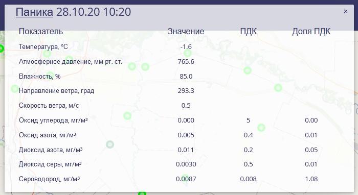 В Оренбуржье снова зафиксировано превышение ПДК по сероводороду