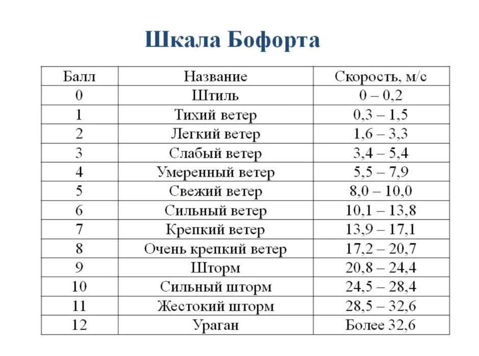 Синоптики в Оренбургской области прогнозируют очень крепкий ветер