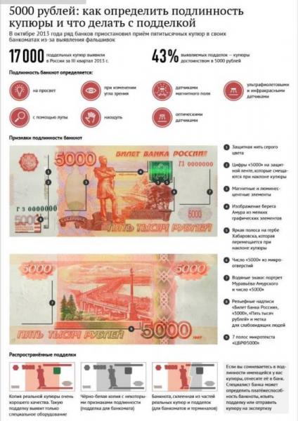 В Оренбурге участились случаи оборота фальшивых купюр