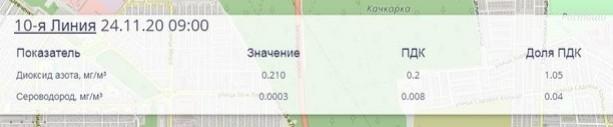 В Оренбурге на ул.10 линия снова превышение ПДК по диоксиду азоту