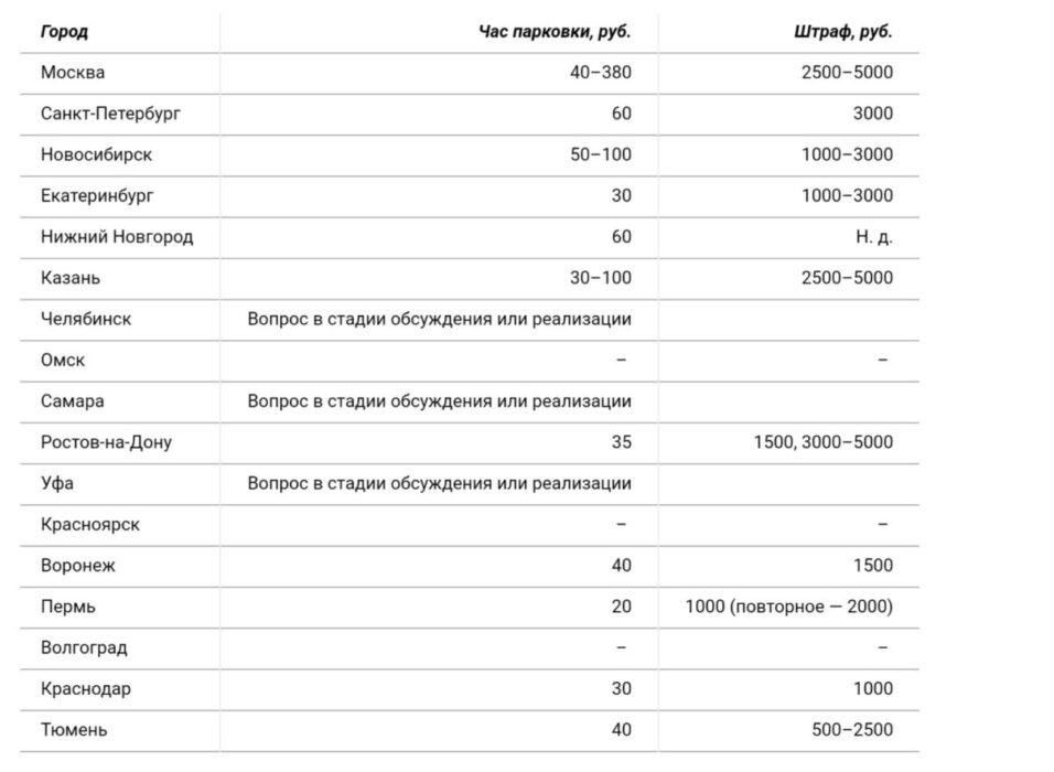 Автолюбителям придется платить за парковку в центре Оренбурга