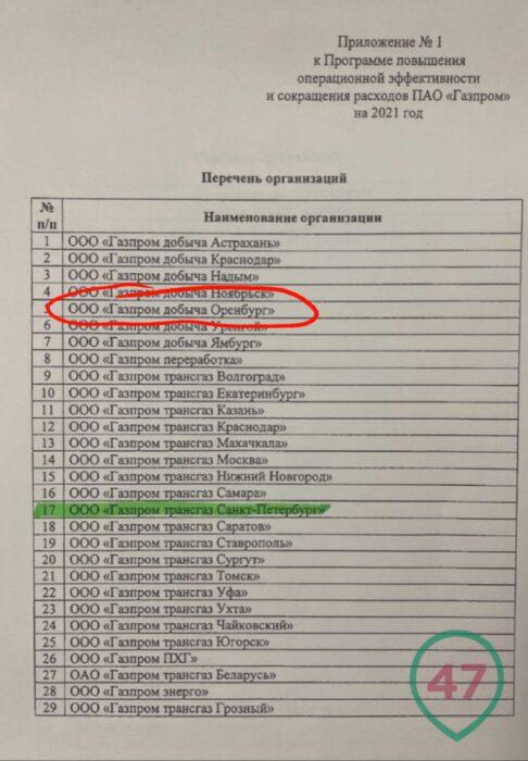 """Работники """"Газпром добыча Оренбург"""" попадут под сокращение"""