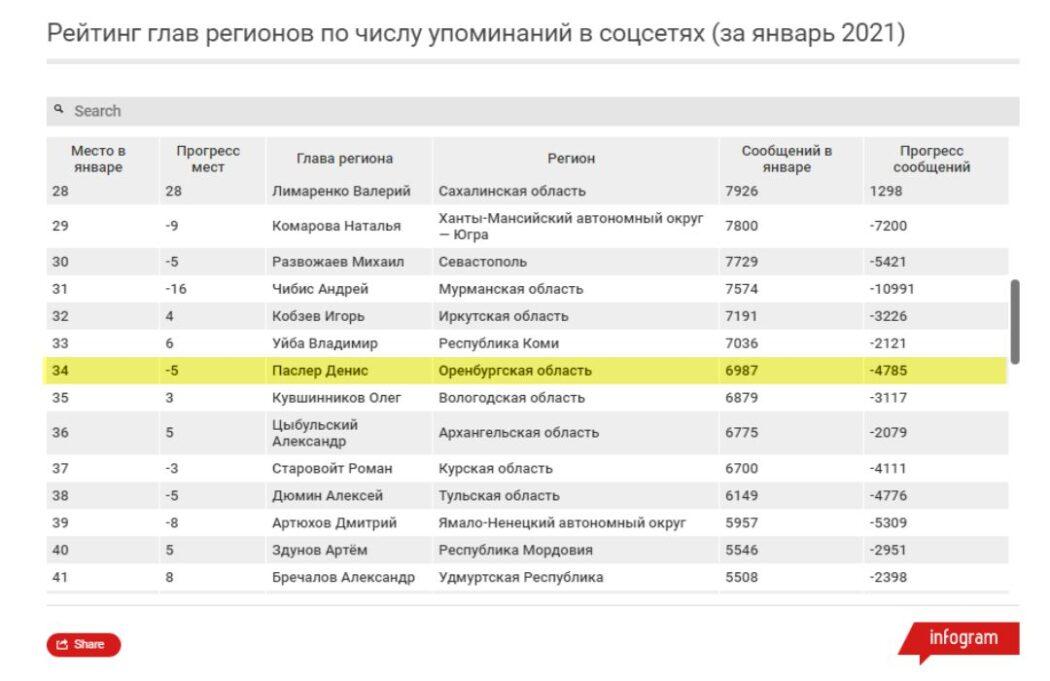 Губернатора Оренбуржья все реже вспоминают в социальных сетях