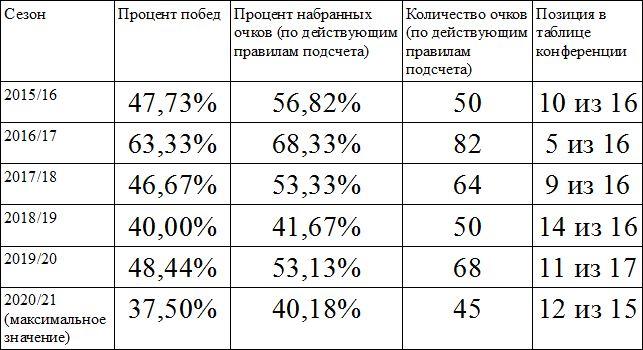 Оренбургские «Сарматы» выдали свой худший сезон за время игры в МХЛ