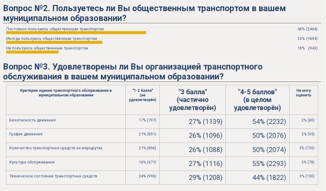 Оренбуржцы оценили работу общественного транспорта