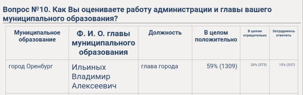 Оренбуржцы оценили работу мэра города Оренбурга