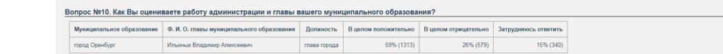 Жители Оренбурга не знают мэра, но оценивают его деятельность положительно