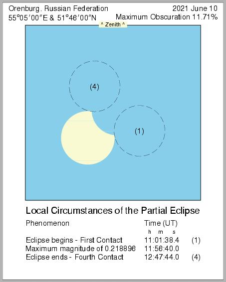 Оренбуржцы увидят частичное кольцеобразное солнечное затмение
